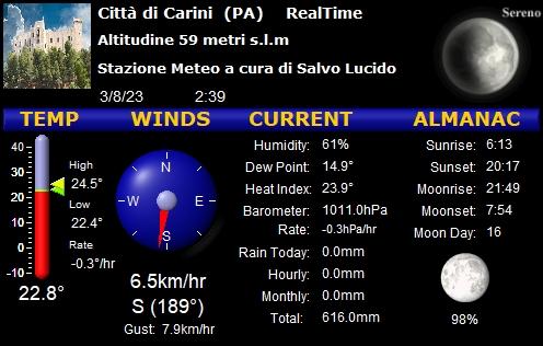 Meteo Carini Online - Stazione Meteo Carini Palermo