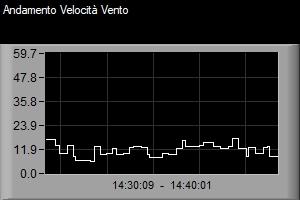 grafico andamento della velocità del vento a carini